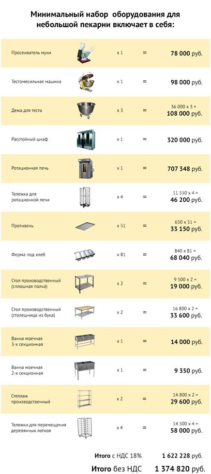Набор оборудования для хлебопекарни